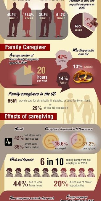 Infographic: 15 Enlightening Facts About Indiana Caregivers