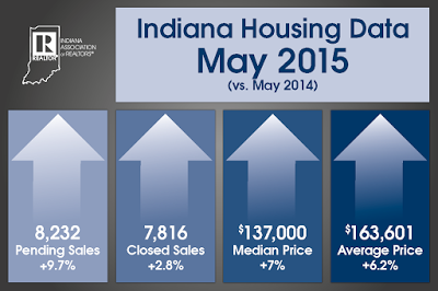 Indianapolis Housing Data/Statistics May 2015: It's a Seller's Market and How Much is My House Worth?